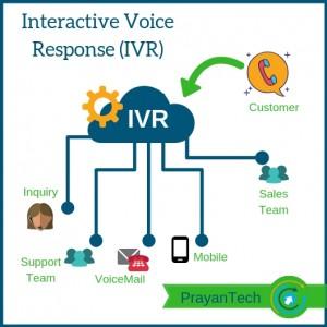 IVR Phone System