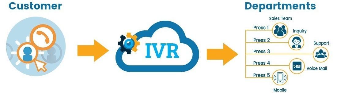 IVR System by PrayanTech